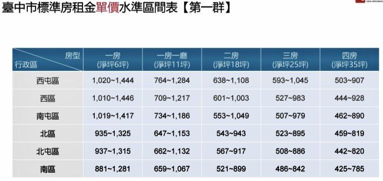 台中市標準房租金單價水準區間表。 圖/正心不動產估價師聯合事務所提供