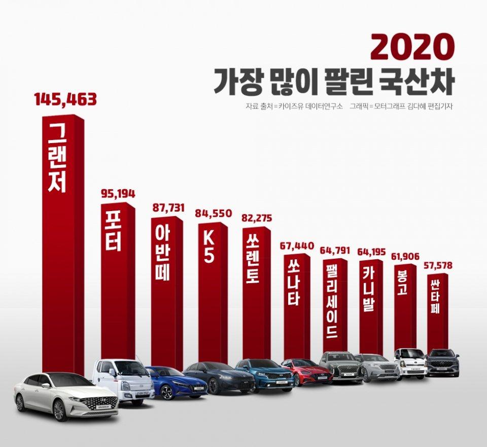 2020年韓國十大國產車全數由Hyundai、Kia包辦。 摘自Motorgra...