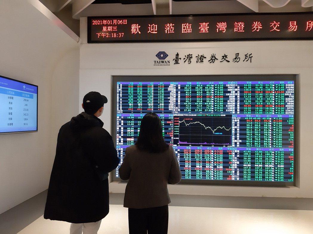 台股6日開高走低,集中市場成交值創歷史新高、達4,386.56億元,但也跌破15...