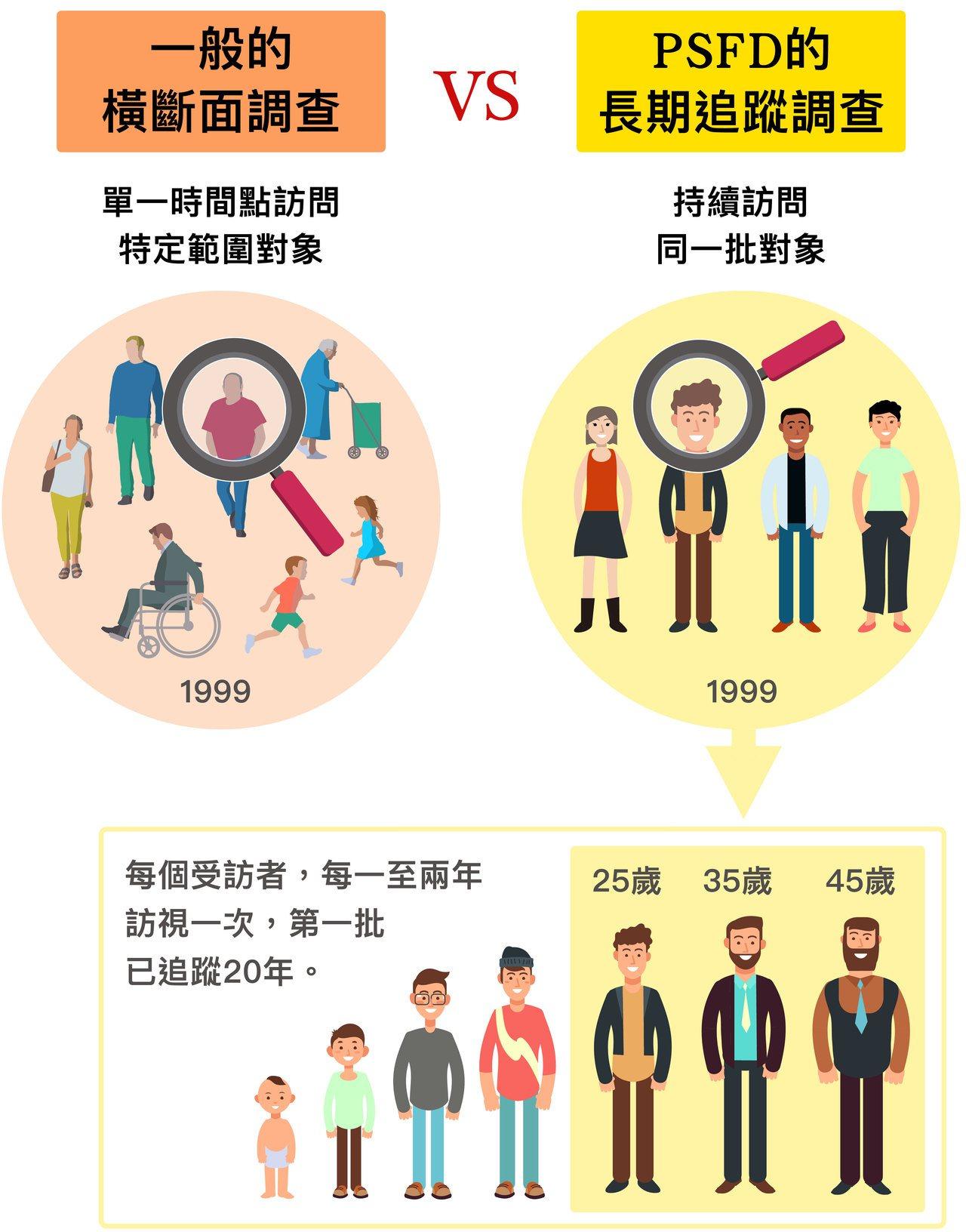 家庭動態調查從 1999 年啟動至今,動態的意思是「持續追蹤同一批人」。 圖說設...