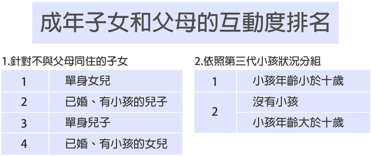 單身女兒互動率最高  圖說設計/黃曉君、林洵安、資料來源/陶宏麟