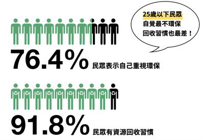 史上最大回收素養調查中76.4%民眾都表示自己重視環保。 圖/「RE-THINK...