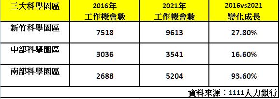 根據1111人力銀行資料庫顯示,竹科、中科及南科工作機會數發現,以「南部科技園區」需才孔急,2021年工作機會數相較於2016年,明顯激增94%,成為南台灣最火紅的徵才熱區。 圖/1111人力銀行提供