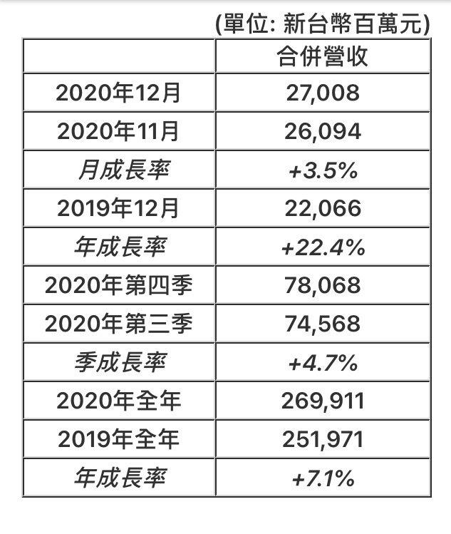 群創光電公佈自結合併營收,較前年同期增22.4%。圖/群創光電提供