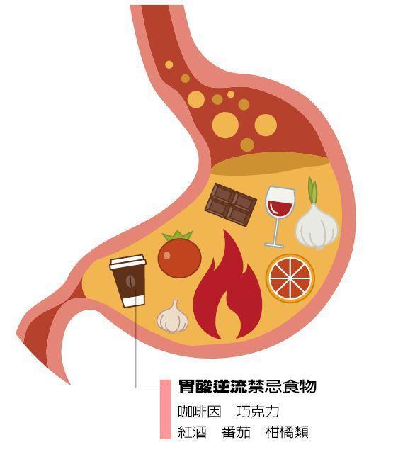 胃酸逆流禁忌食物 圖/123RF