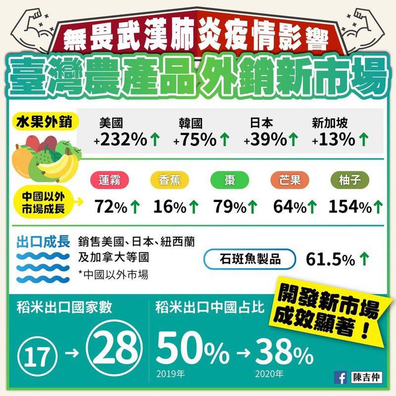 農委會主委陳吉仲今在臉書發文指出,去年疫情全球肆虐,許多國家關閉國境,為國際貿易市場帶來嚴重負面影響,但台灣水果卻趁勢進攻中國大陸以外的國家,外銷中國以外的其他市場皆大幅成長。圖/擷取自陳吉仲臉書