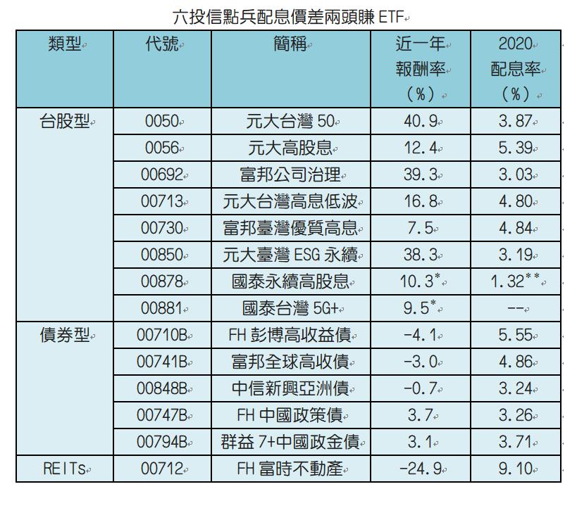 註:國泰永續高股息、國泰台灣5G+為成立來績效。採還原股價。國泰永續高股息估今年...