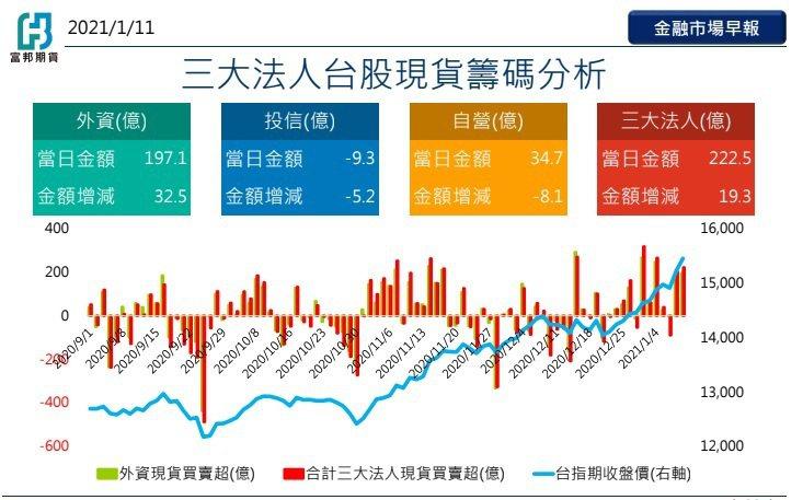 三大法人台股現貨籌碼分析(富邦期貨/提供)