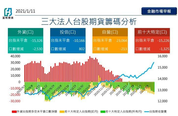 三大法人台股期貨籌碼分析(富邦期貨/提供)