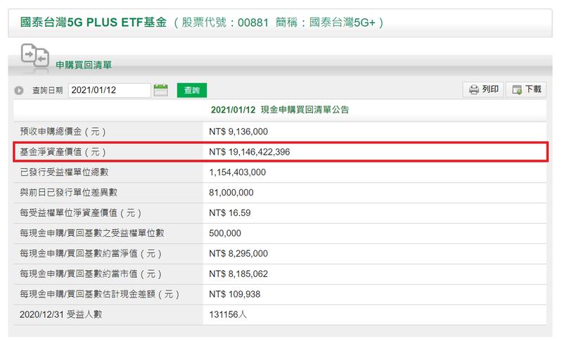 00881規模成長到191億元。圖/國泰投信官網