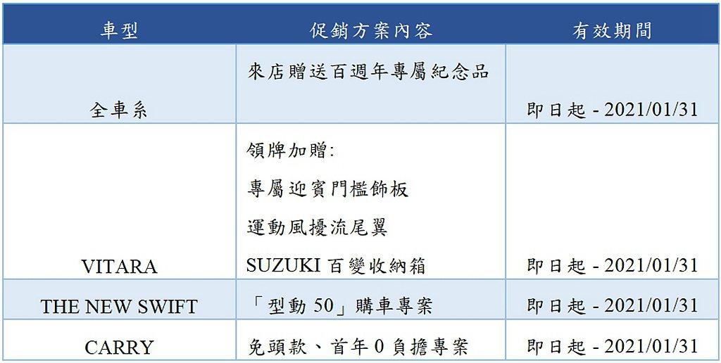 Taiwan Suzuki購車優惠一覽。 圖/Taiwan Suzuki提供