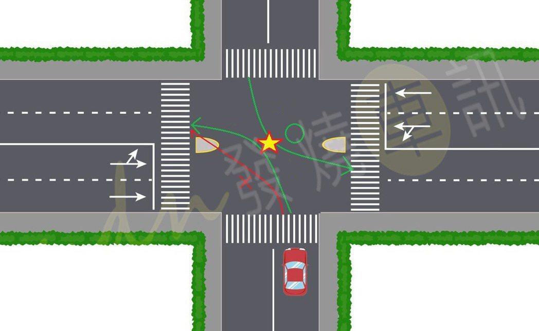 十字路口時仍然得和對向左轉車在中心點交會左轉。示意圖 素材:pngtree 記者...