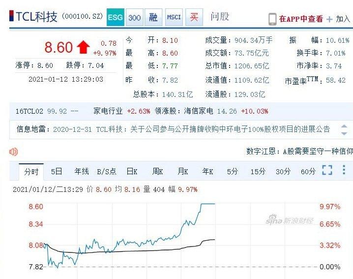 TCL科技公告去年盈利預增7成 ,A股股價12日漲停。圖/新浪財經截圖