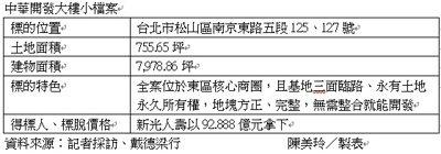 中華開發大樓今(12)日標售,結果新光人壽以92.888億元拿下該棟,換算每坪土...