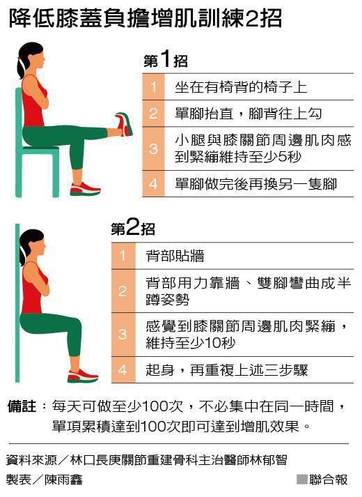 降低膝蓋負擔增肌訓練2招 製表/陳雨鑫