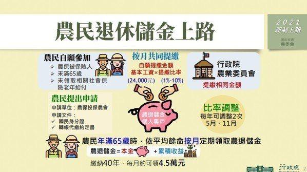 農民退休儲金上路 資料來源/行政院官網