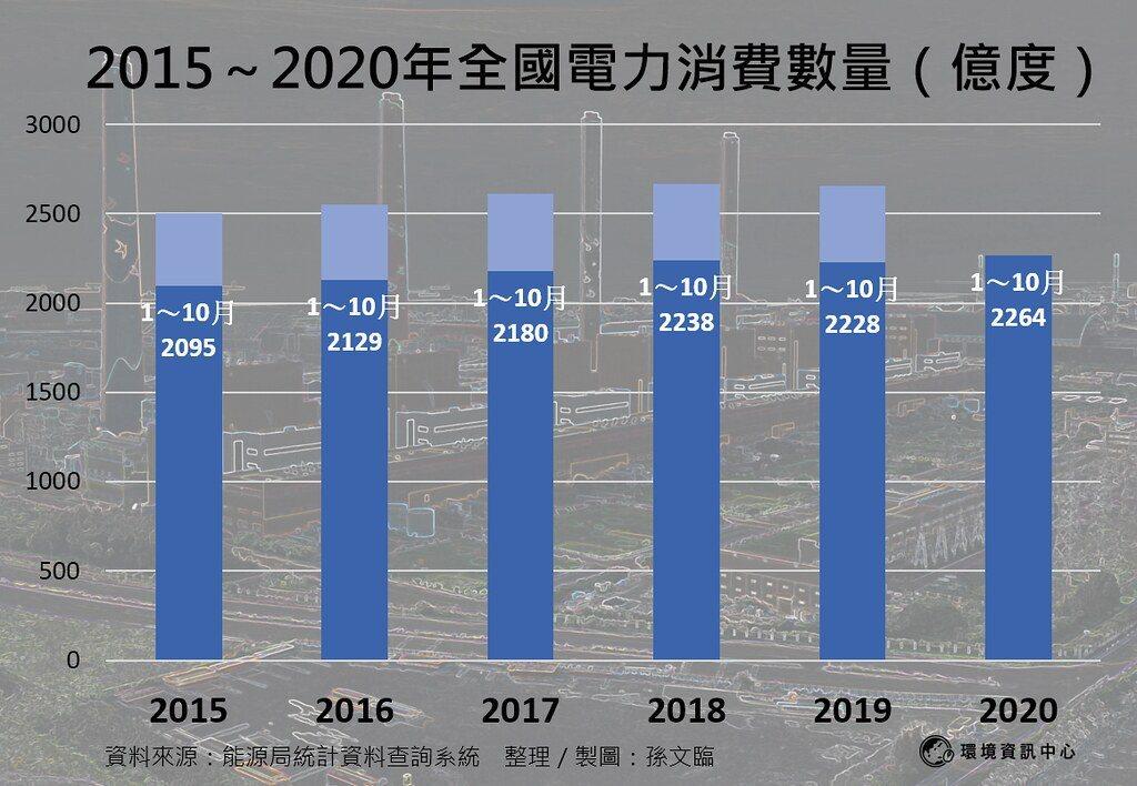 2015年到2019年全國電力消費數量(億度)。 製圖/孫文臨、資料來源:能...