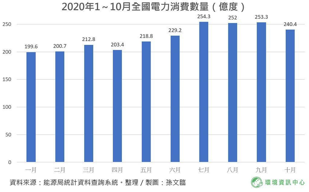 2020年1到10月全國電力消費數量(億度)。 製圖/孫文臨、資料來源:能源局統...