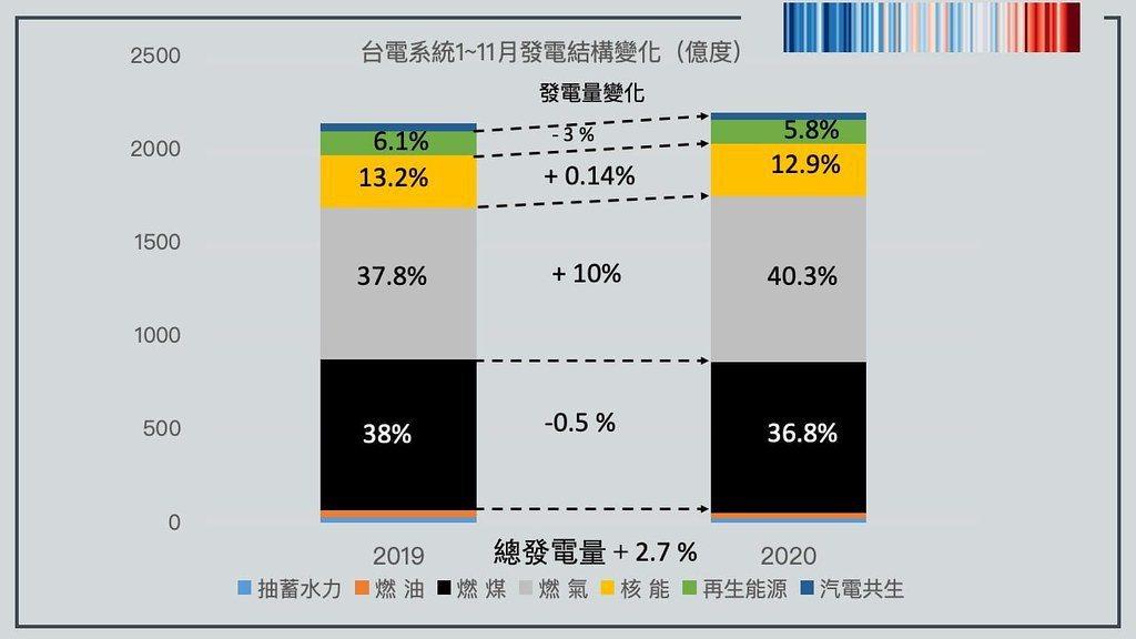 2020年1~11月台電系統發電數據。 圖/環境規劃協會理事長趙家緯 提供
