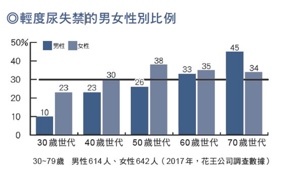 根據花王公司的調查,三十多歲女性就有二三%出現漏尿現象,四十多歲女性則增加到三○...