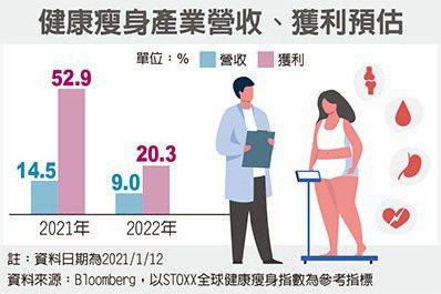 健康瘦身產業 商機爆發