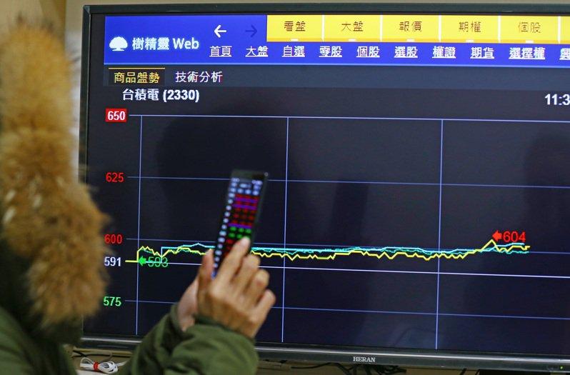 台積電今天買盤持續卡位,推升股價突破600元大關,盤中衝達604元,市值增至15.66兆元,雙創歷史新高。記者杜建重/攝影