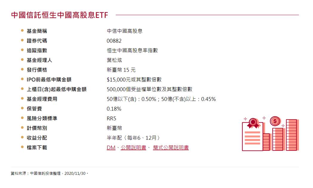 中信中國高股息ETF配息率有機會挑戰上市櫃ETF第一高。資料來源/中信投信