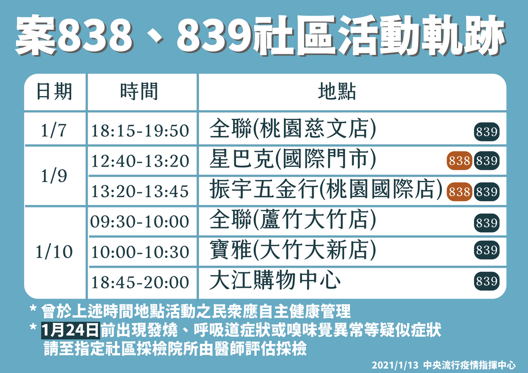 指揮中心指揮官陳時中今日公布兩案完整足跡,案839於本月7日至10日均有外出行程