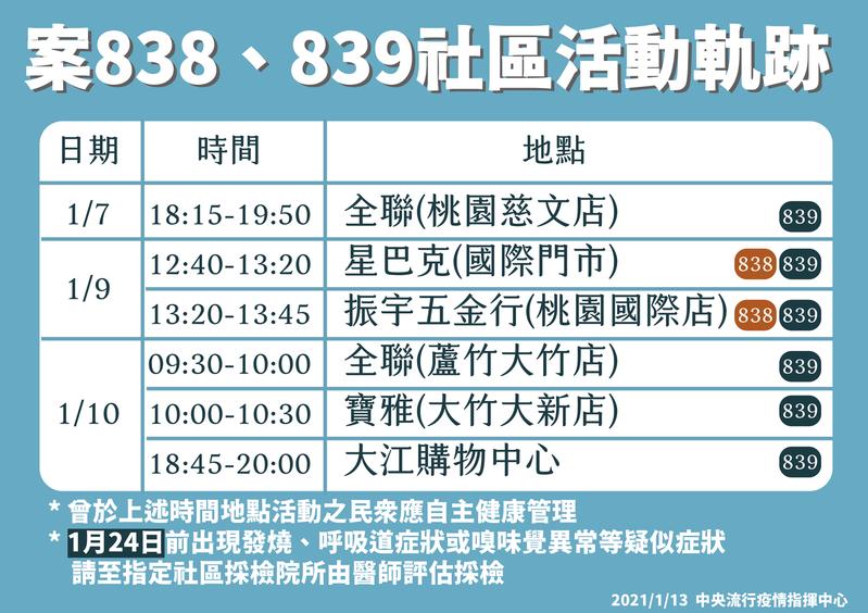 指揮中心指揮官陳時中今日公布兩案完整足跡,案839於本月7日至10日均有外出行程。圖/指揮中心提供