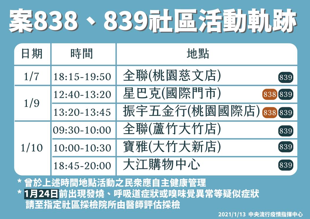 兩名確診醫護的社區活動軌跡。記者黃惠群/攝影