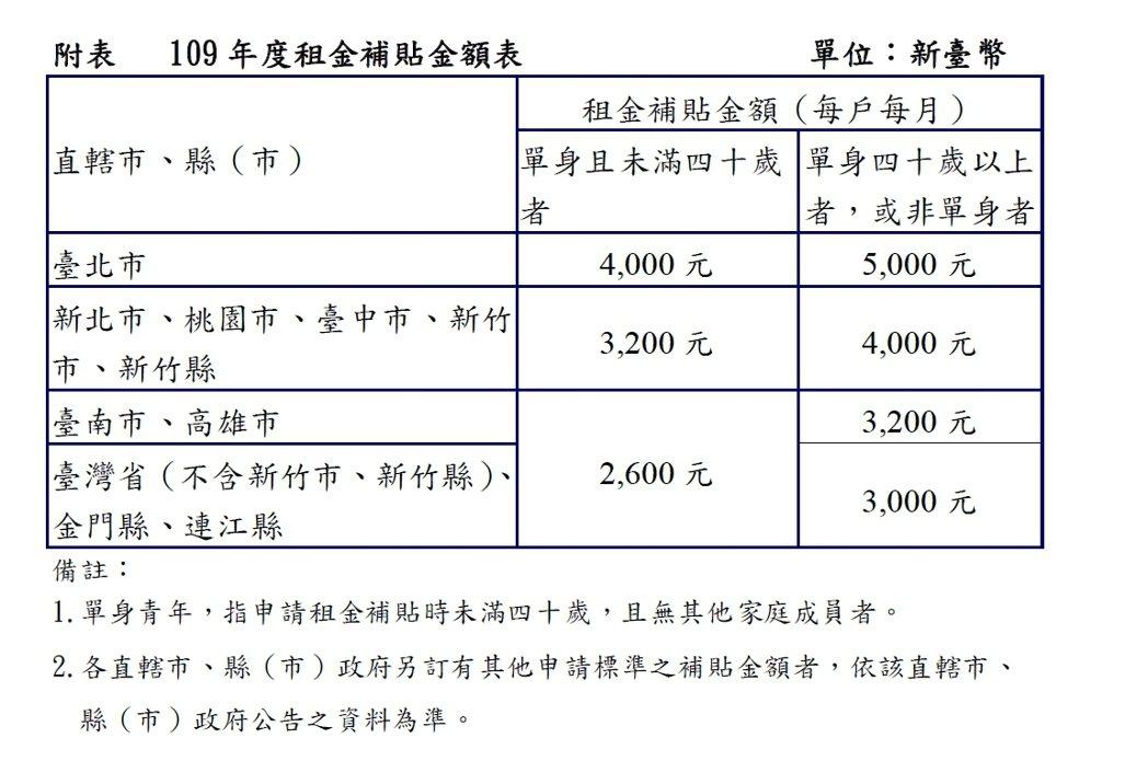 109 年度租金補貼金額表。 內政部提供