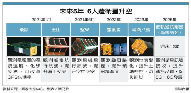 未來5年 6人造衛星升空 圖/聯合報提供