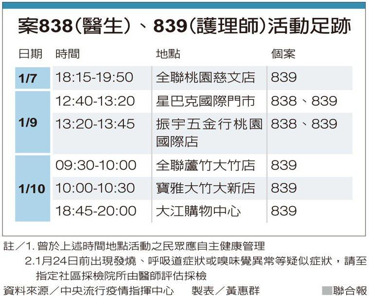 案838(醫生)、839(護理師)活動足跡 製表/黃惠群