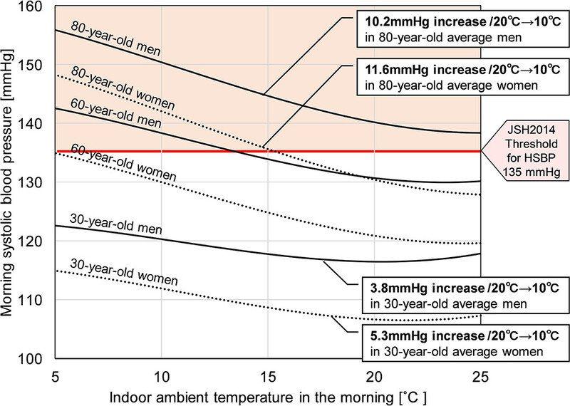 當你的房間一直冷,在清晨,每下降10°C,你的血壓上升高8.2 mmHg 圖/黃...