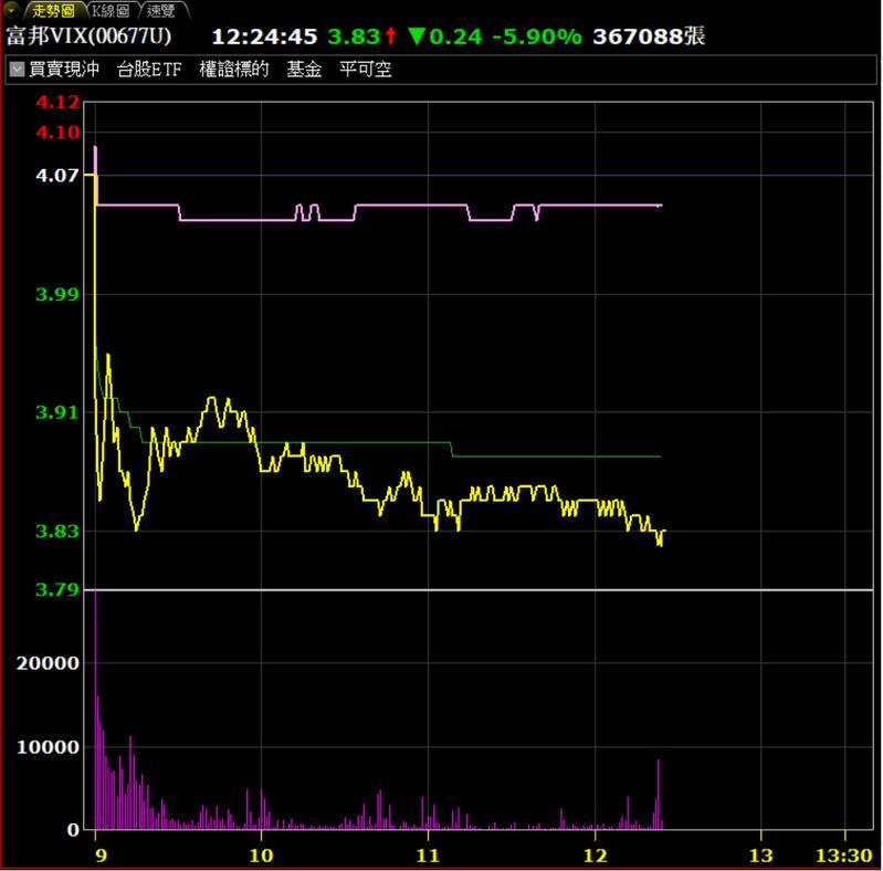 富邦VIX交易量較13日倍增。券商軟體