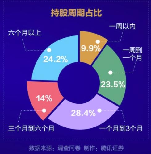 騰訊新聞、財聯社聯合發布「大陸股民行為年度報告」。騰訊網