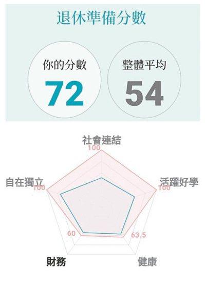 我的「退休準備指標」檢測出72分,是勉強可過安穩退休生活的安老族。圖╱胡語芳提供