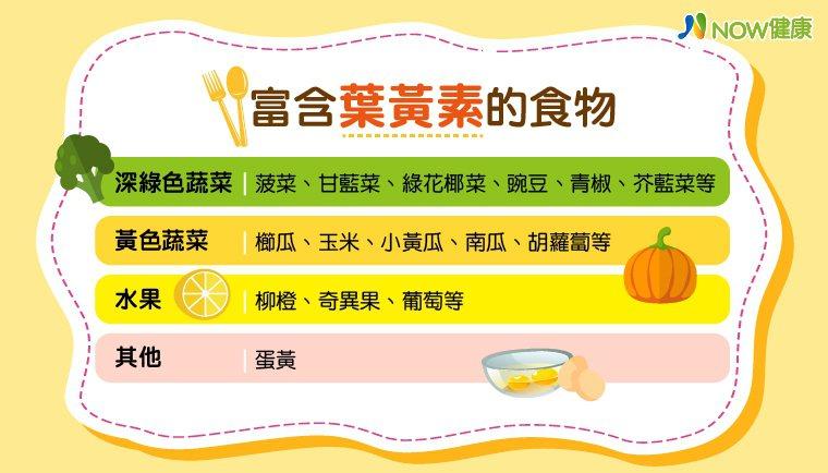 ▲富含葉黃素的食物。(資料來源/台北市立聯合醫院提供;圖/NOW健康製作)