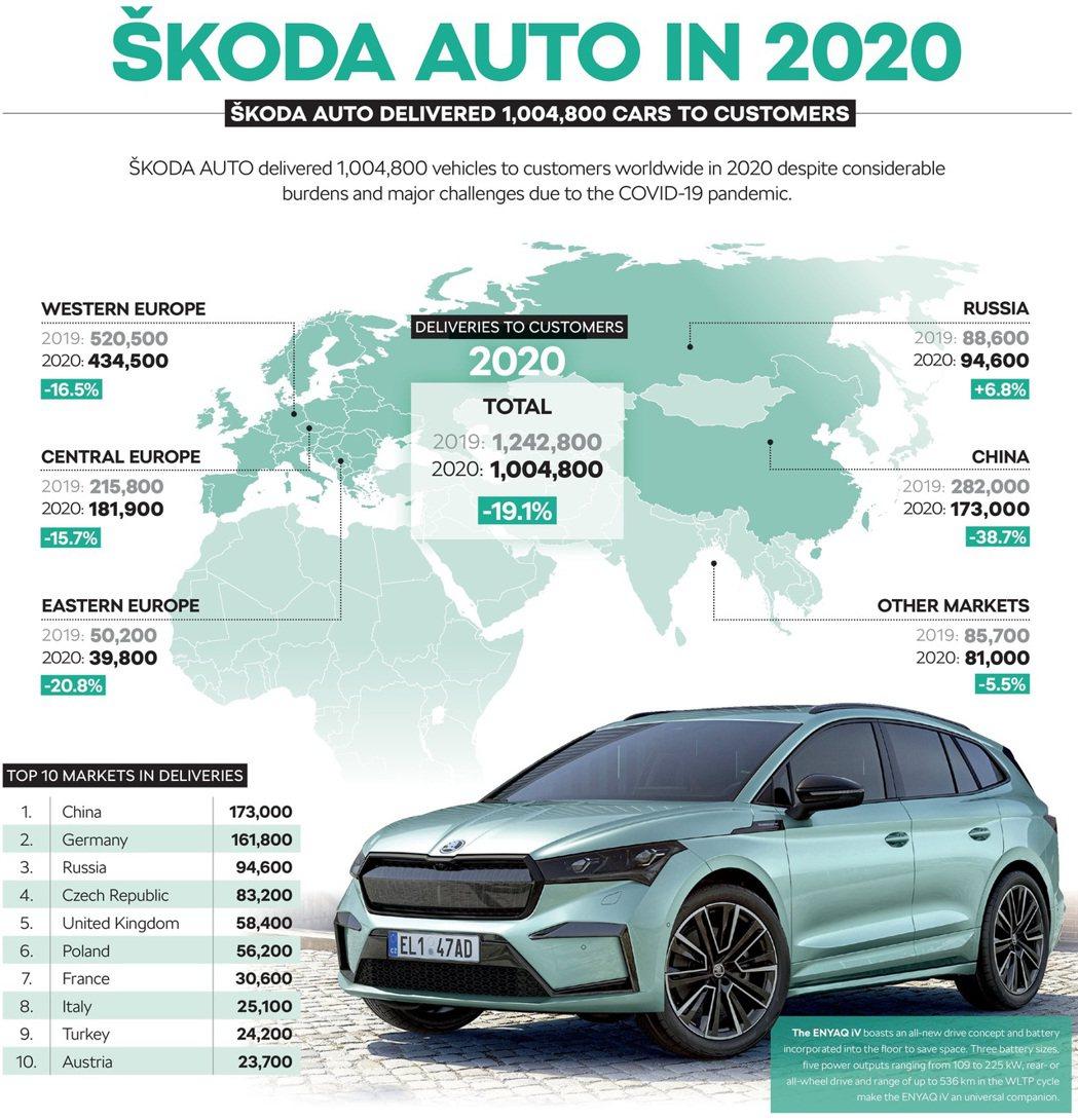 儘管2020銷售表現下滑了19.1%,但ŠKODA去年仍交付了1,004,800...