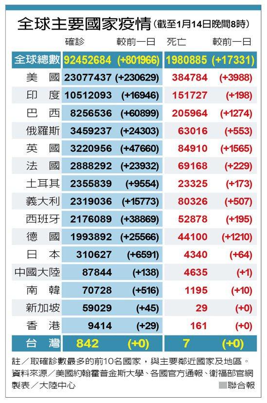 全球主要國家疫情(截至1月14日晚間8時) 製表/大陸中心