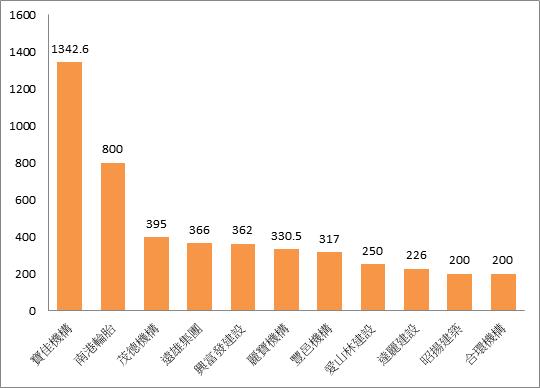 2020年前十大建商排行榜。資料來源/591新建案