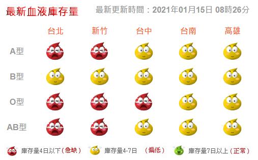 最新血液庫存量。圖/取自台灣血液基金會
