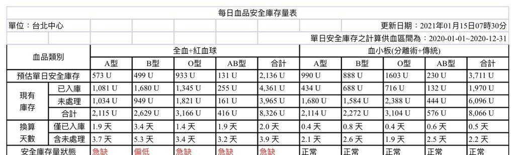 台北捐血中心每日血品安全庫存量表。製表/記者陳婕翎、資料來源/台北捐血中心