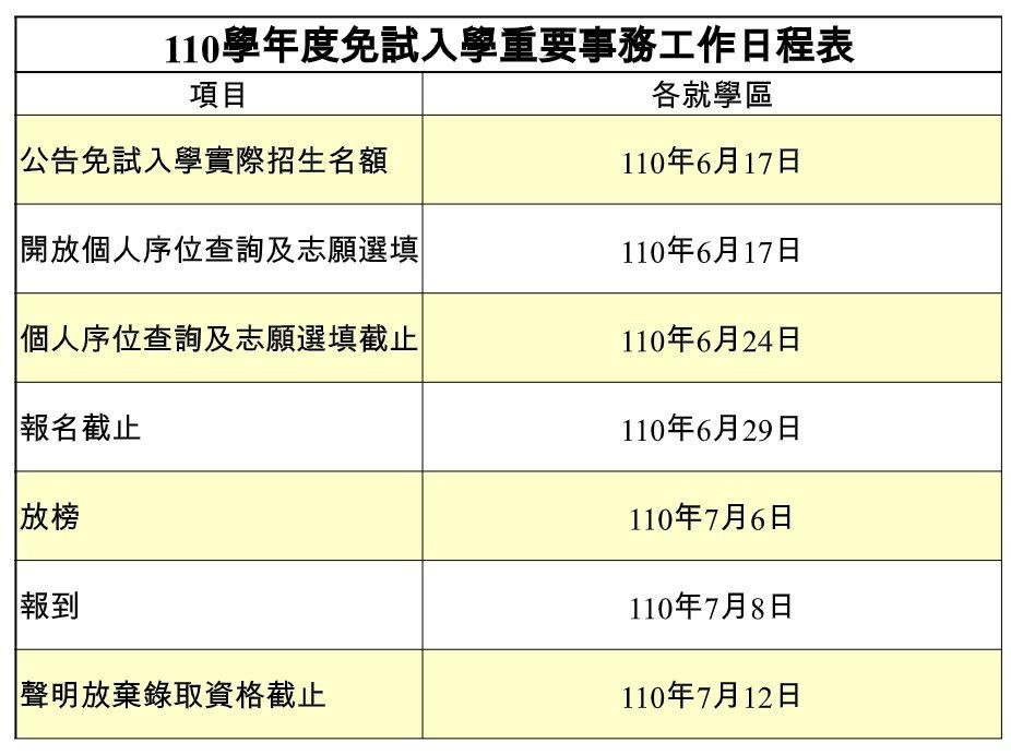 110學年度免試入學重要事務工作日程表。圖/國教署提供