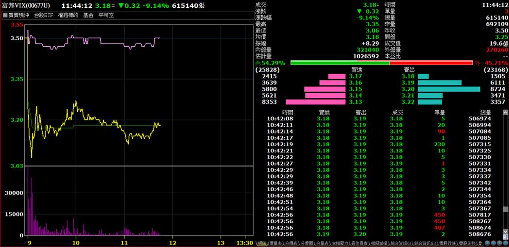 富邦VIX再度爆量跌。券商軟體