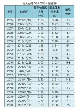 0050日前公告22日除息3.05元,配息率還有2.36%,現下滑到約2.21%...