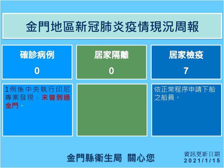 金門縣衛生局今天公布新冠肺炎疫情現況週報,金門仍維持0疫情。圖/縣府提供