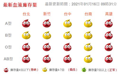 根據台灣血液基金會提供的最新血液庫存量資訊,國內4種血型的庫存量都極度欠缺。圖/取自台灣血液基金會網站