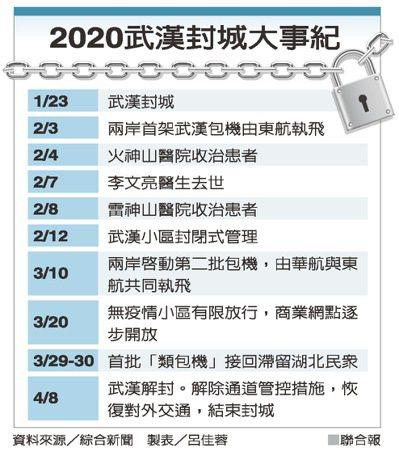 2020武漢封城大事紀 製表/呂佳蓉