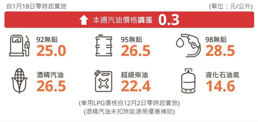 明(18)日凌晨零時起汽、柴油價格各調漲0.3元及0.1元。 圖/台灣中油提供